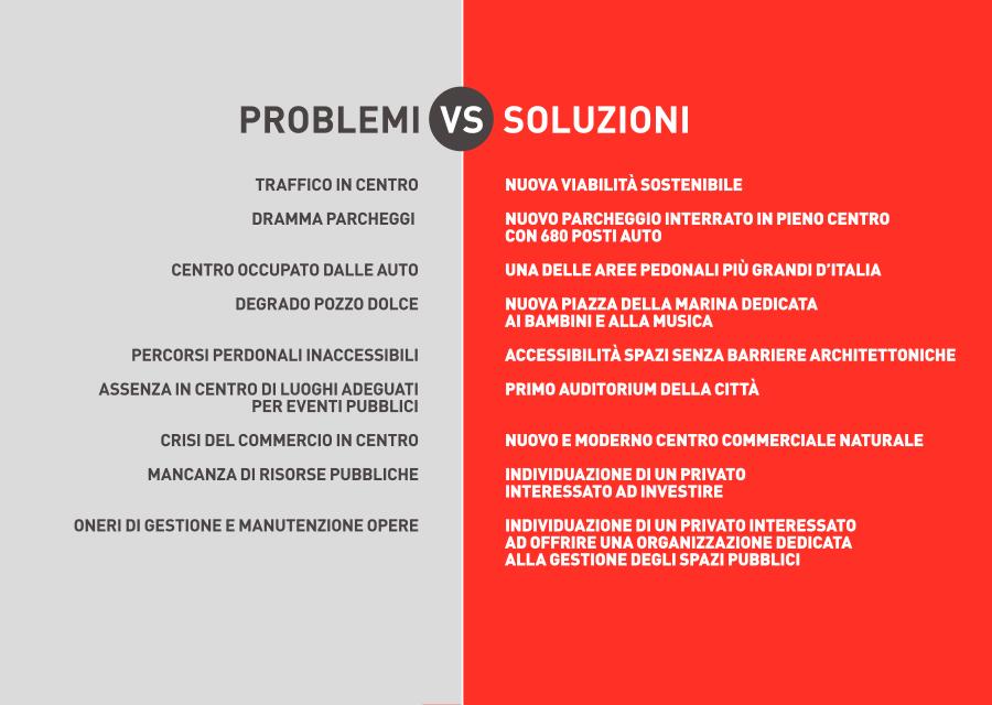 dibattito-pubblico-termoli-i-problemi-vs-soluzioni